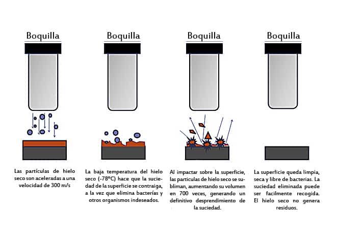 Proceso de limpieza criogénica_ES