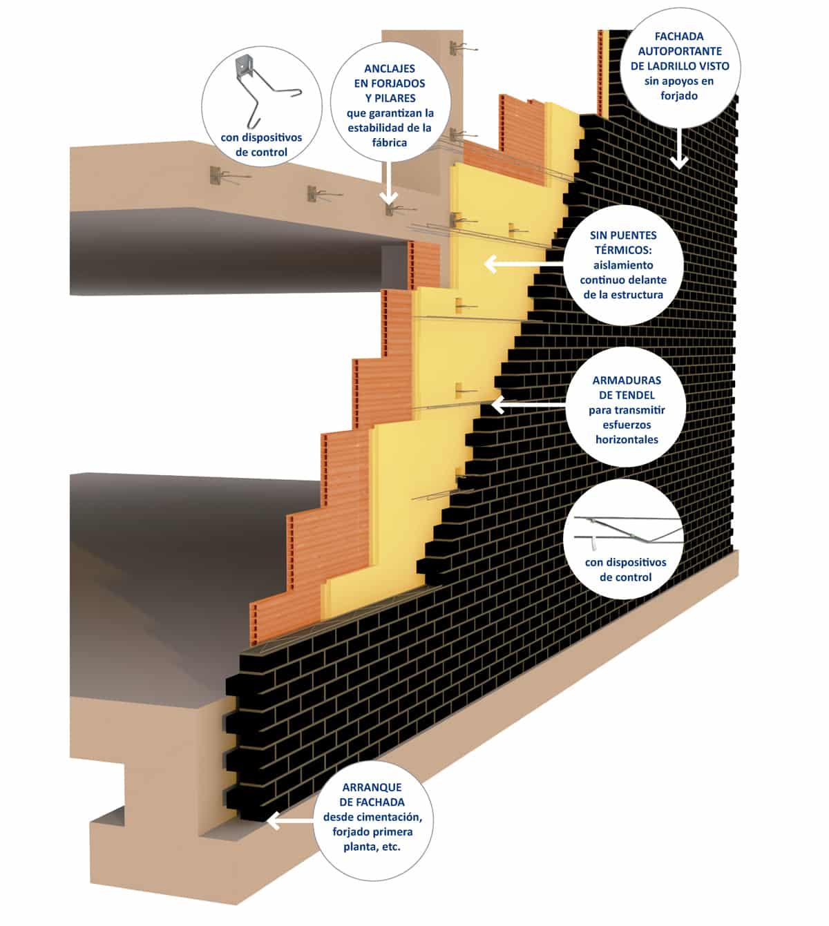 Structura fachada autoportante de ladrillo cara vista para cumplir el cte indunova - Dimensiones ladrillo cara vista ...